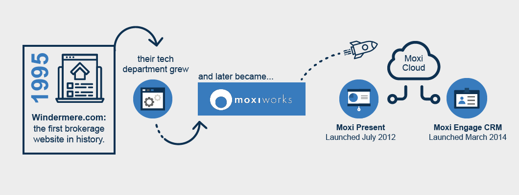 moxiworks company history